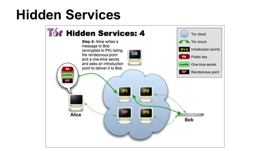 Hidden Services