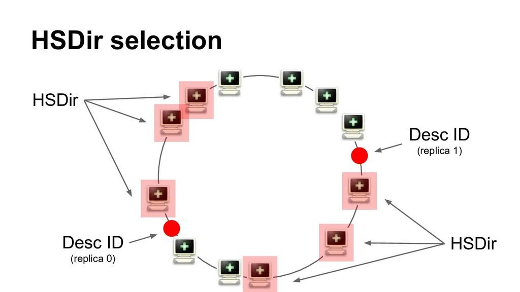 HSDir selection Desc ID (replica 0) Desc ID (re...