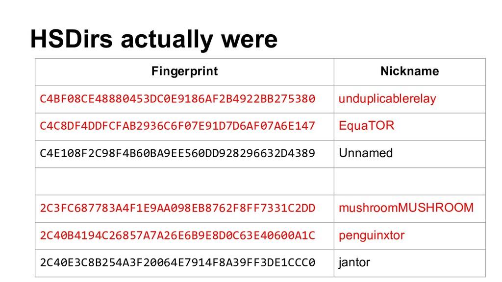 HSDirs actually were Fingerprint Nickname C4BF0...