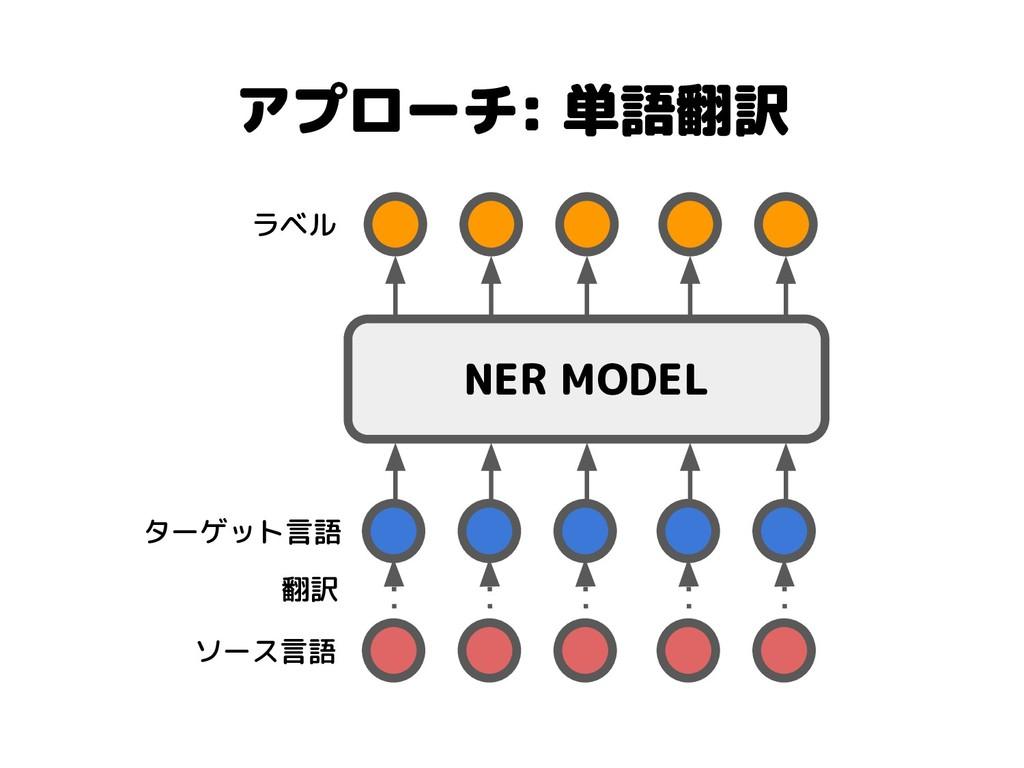 アプローチ: 単語翻訳 NER MODEL 翻訳 ソース言語 ターゲット言語 ラベル