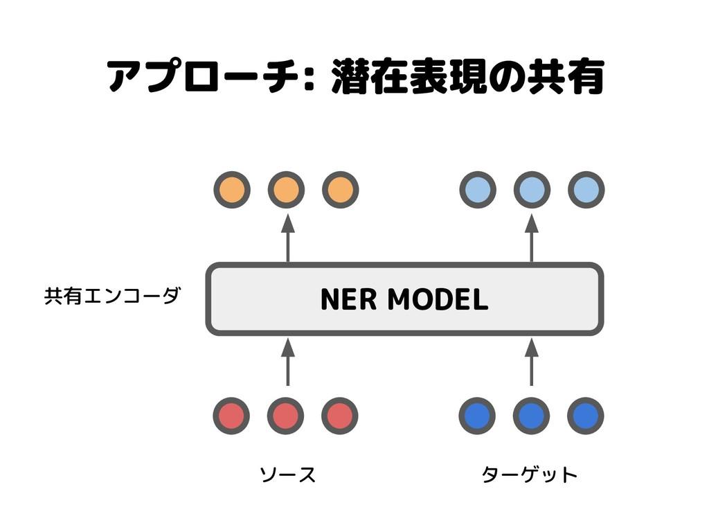 アプローチ: 潜在表現の共有 NER MODEL 共有エンコーダ ソース ターゲット