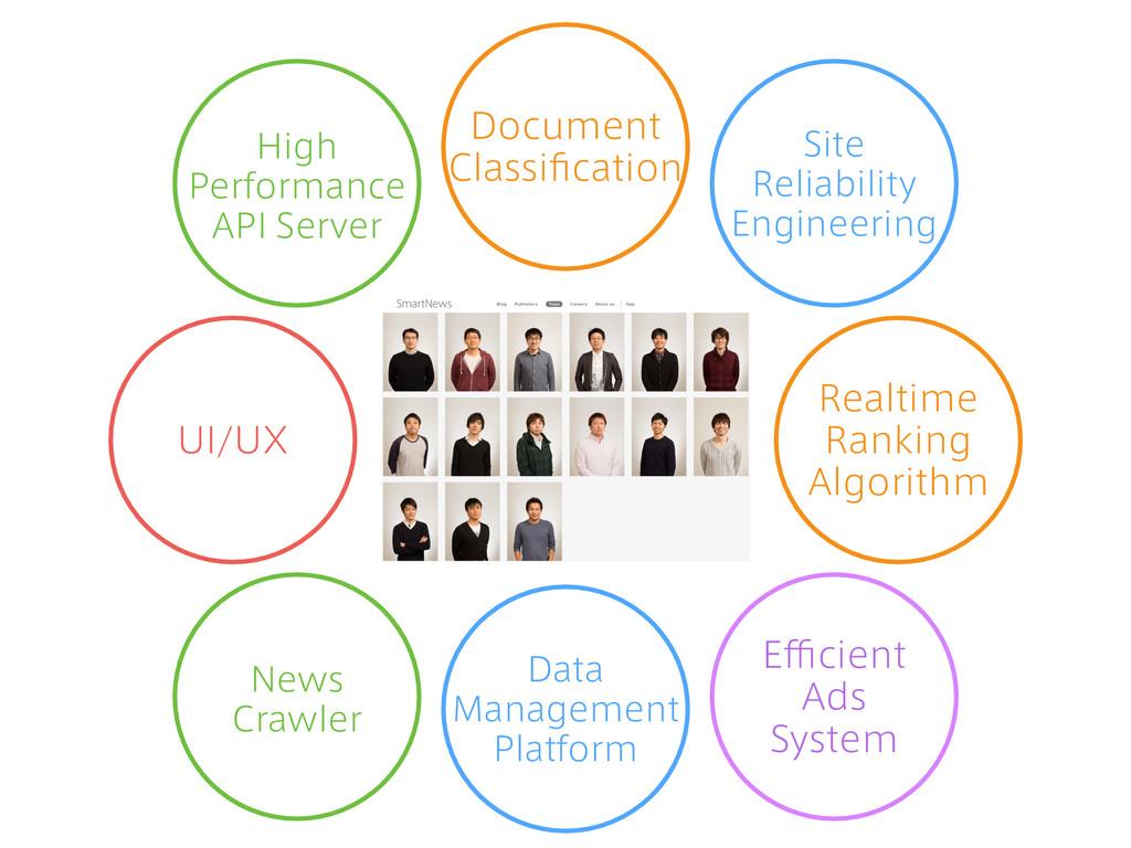 Efficient Ads System Document Classification Sit...