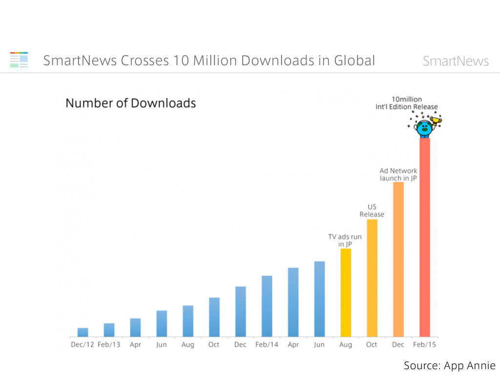 SmartNews Crosses 10 Million Downloads in Globa...