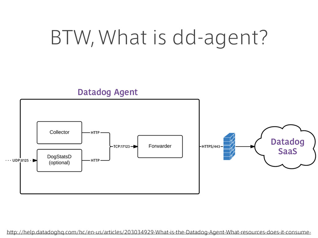 BTW, What is dd-agent? http://help.datadoghq.co...