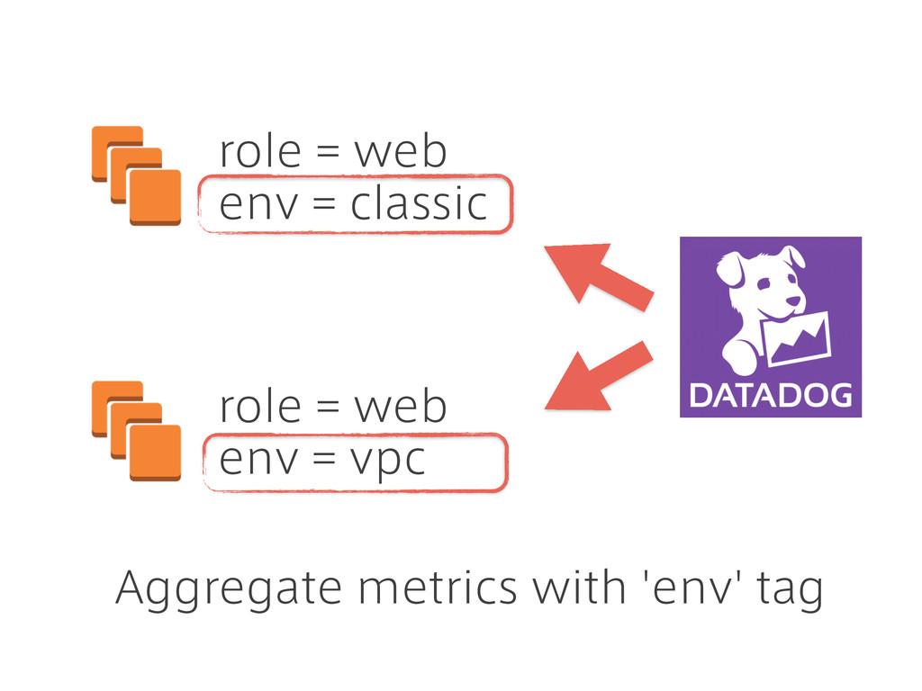 role = web env = classic role = web env = vpc A...