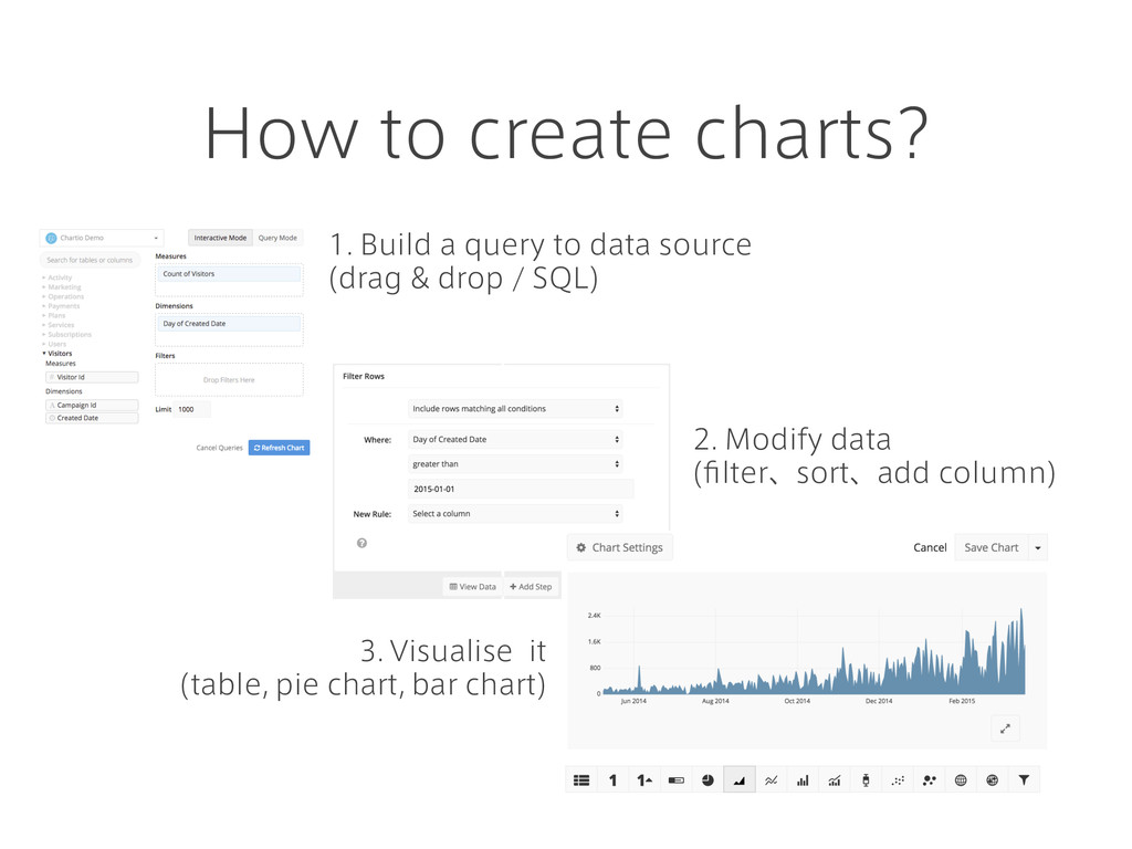 How to create charts? 1. Build a query to data ...