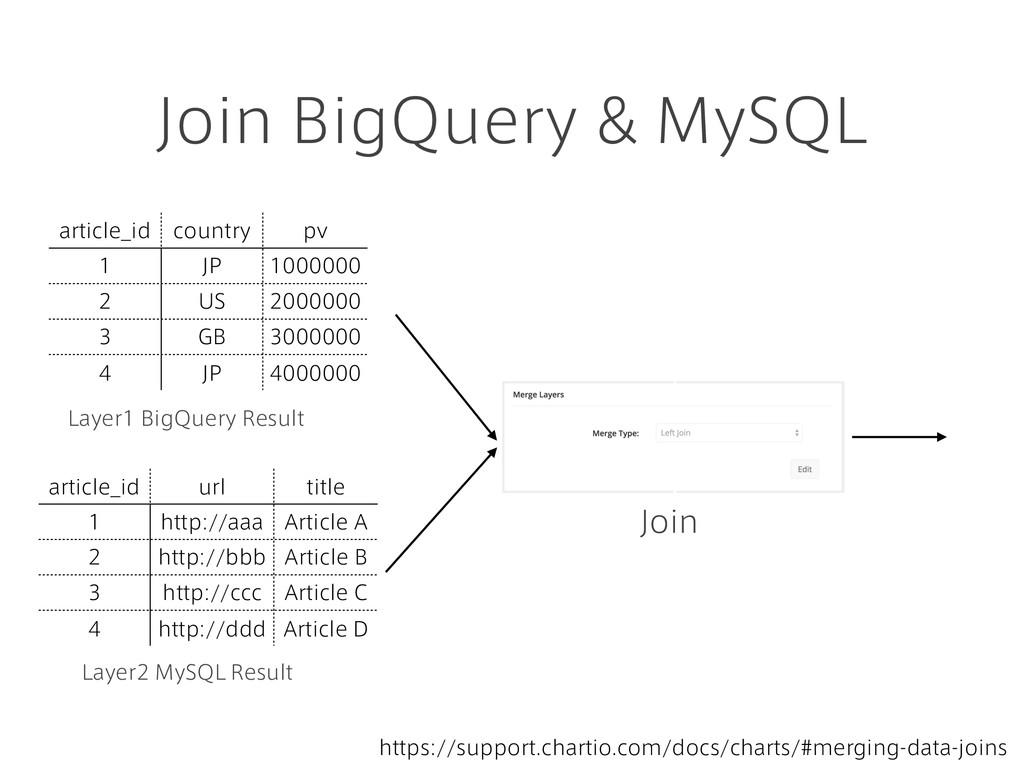 Join BigQuery & MySQL Layer1 BigQuery Result ar...