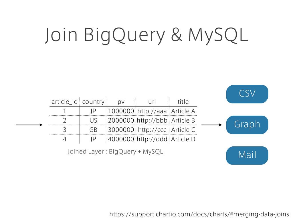 Join BigQuery & MySQL article_id country pv url...