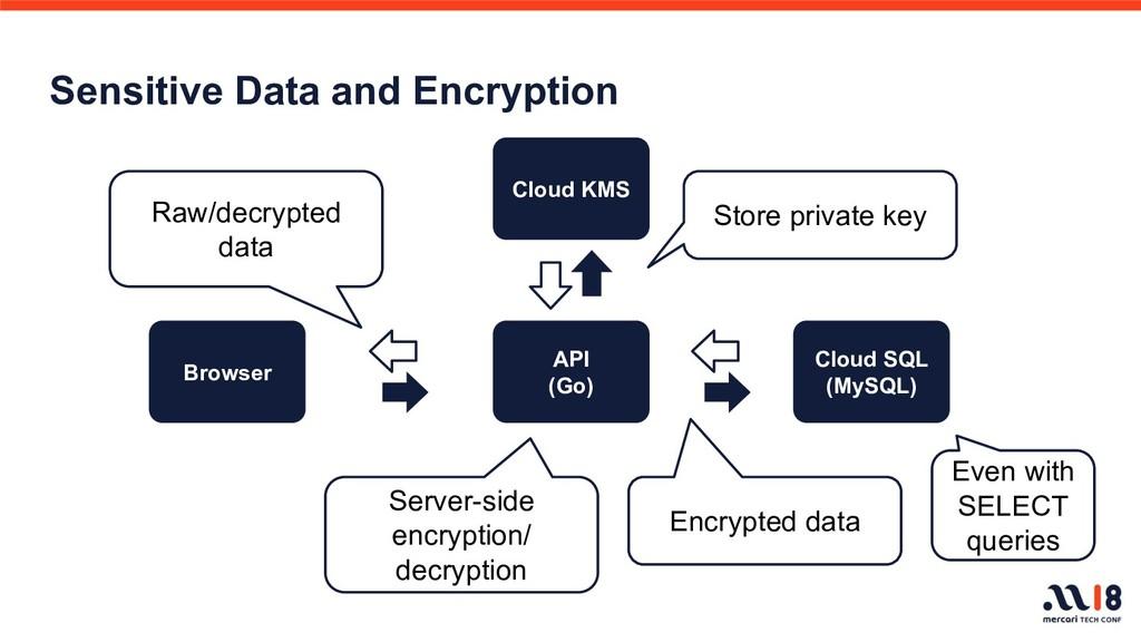 Sensitive Data and Encryption Cloud SQL (MySQL)...