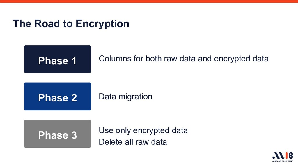 The Road to Encryption Data migration Phase 1 P...