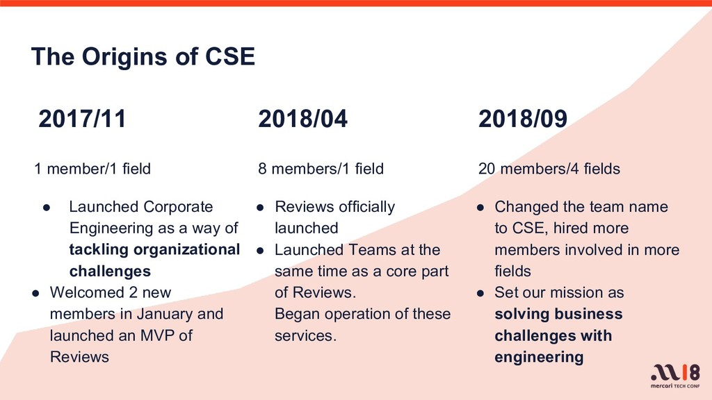 The Origins of CSE 1 member/1 field ● Launched ...