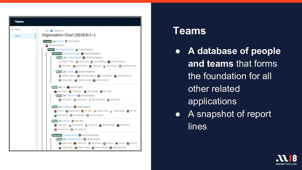 Teams ● A database of people and teams that for...