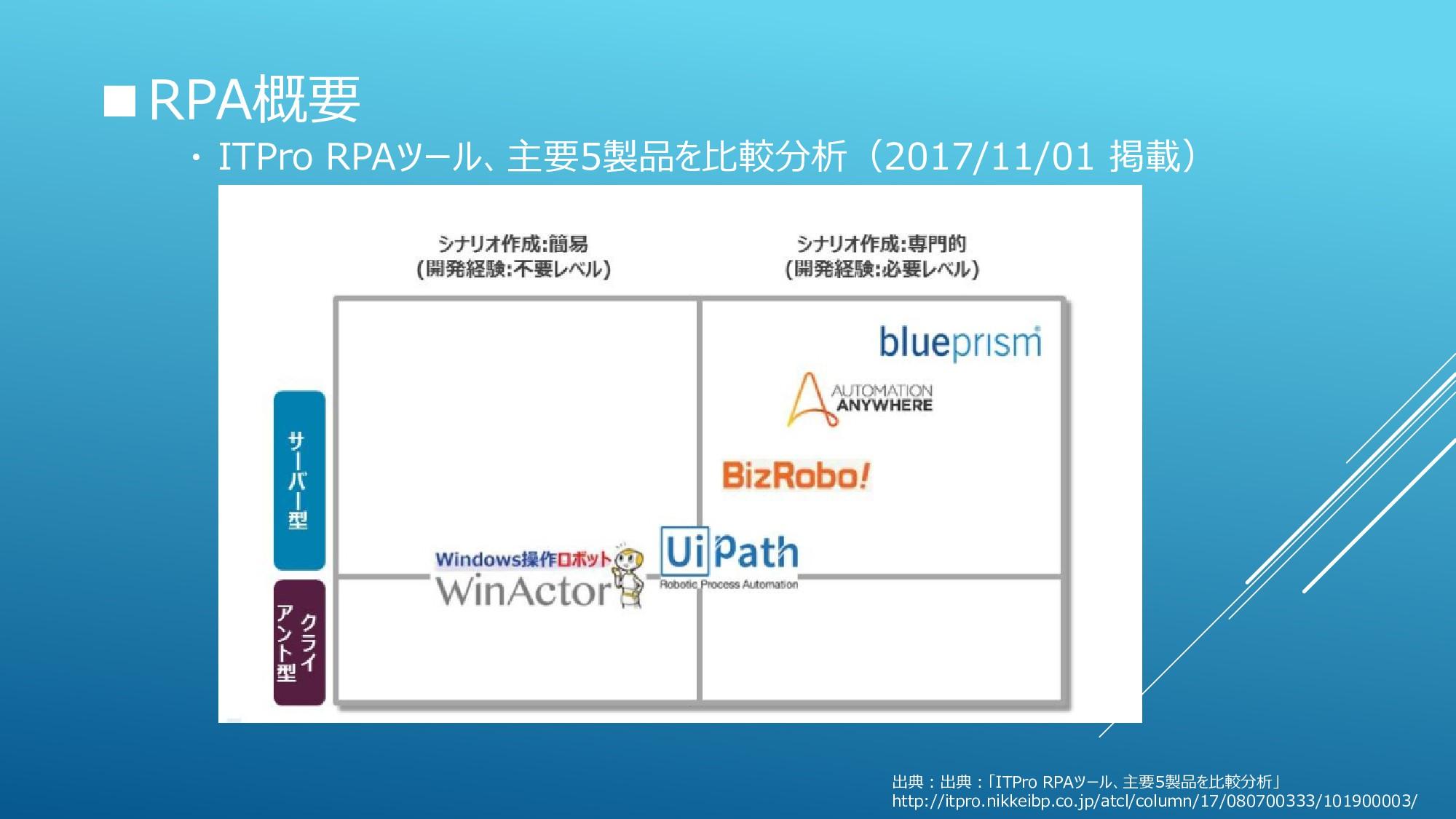■RPA概要 ・ ITPro RPAツール、主要5製品を比較分析(2017/11/01 掲載)...