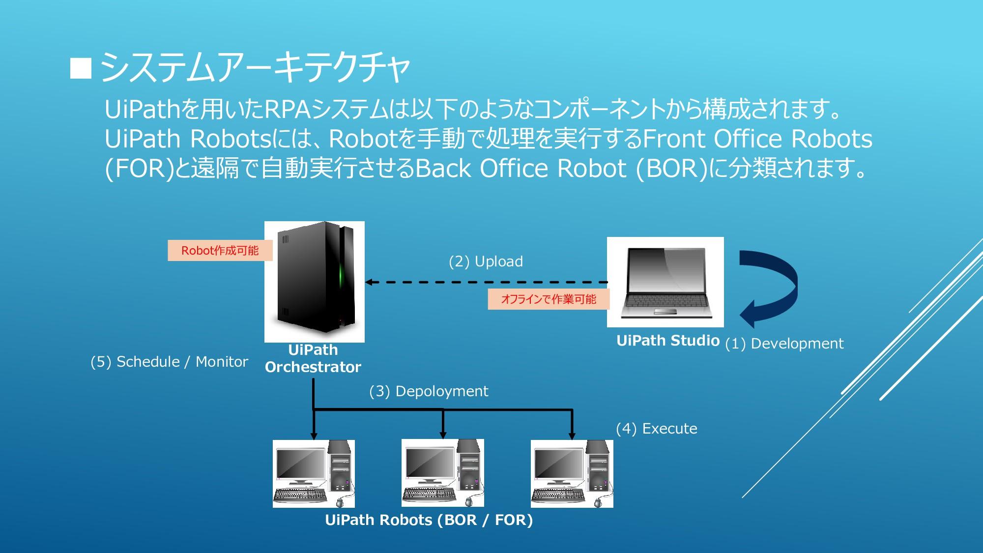 ■システムアーキテクチャ UiPathを用いたRPAシステムは以下のようなコンポーネントから構...