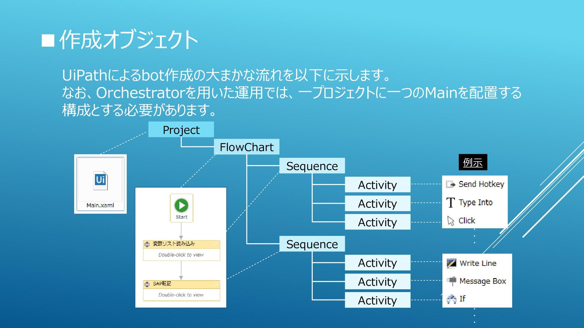 ■作成オブジェクト UiPathによるbot作成の大まかな流れを以下に示します。 なお、Orc...