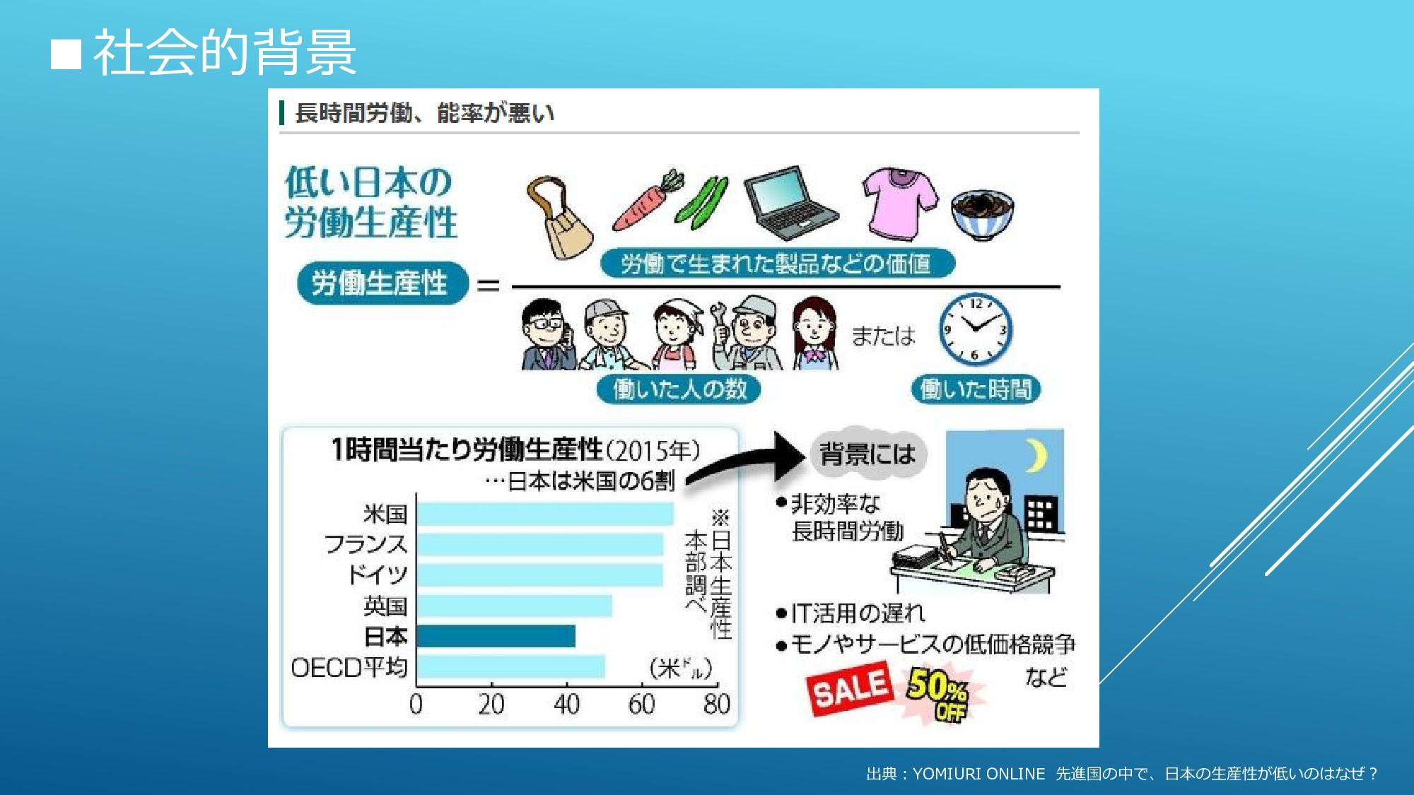 ■社会的背景 出典:YOMIURI ONLINE 先進国の中で、日本の生産性が低いのはなぜ?