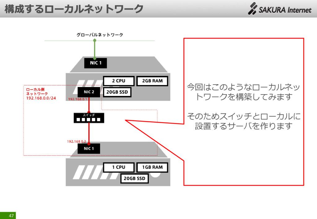 47 今回はこのようなローカルネッ トワークを構築してみます そのためスイッチとローカルに 設...
