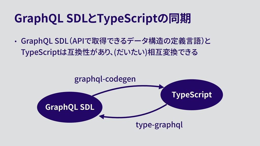 GraphQL SDLとTypeScriptの同期 • GraphQL SDL(APIで取得で...