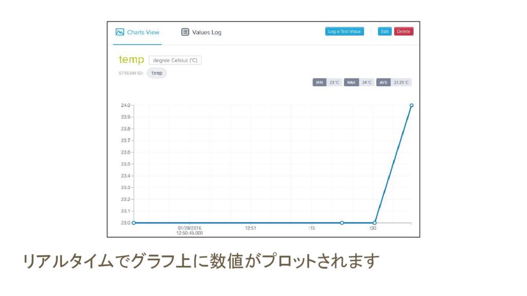 リアルタイムでグラフ上に数値がプロットされます