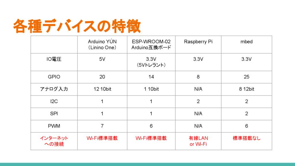 各種デバイスの特徴 Arduino YÚN (Linino One) ESP-WROOM-02...