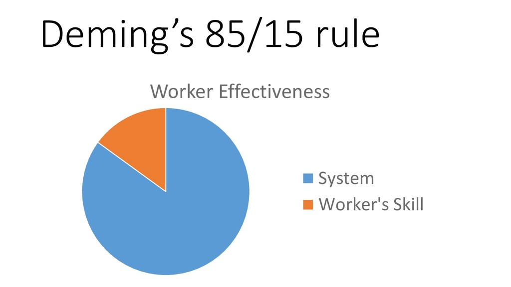 Deming's 85/15 rule Worker Effectiveness System...