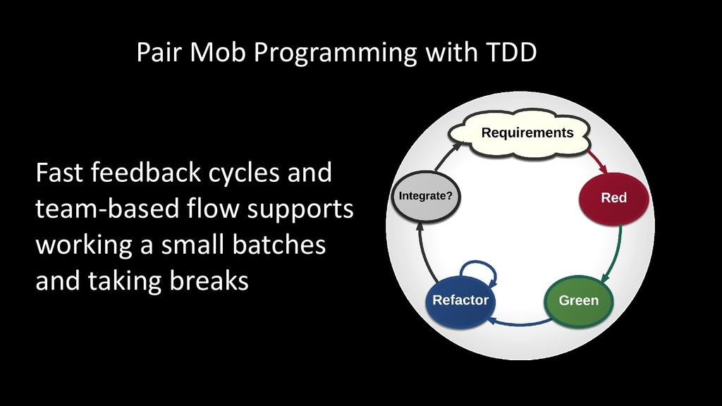 Pair Mob Programming with TDD Fast feedback cyc...