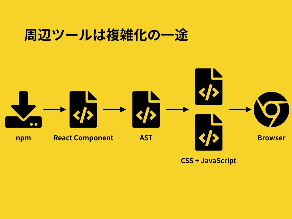 周辺ツールは複雑化の⼀途 React Component Browser AST CSS + ...