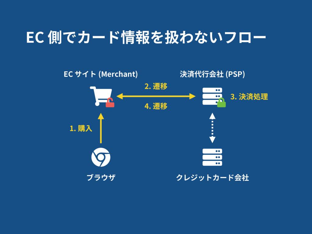 EC 側でカード情報を扱わないフロー 決済代⾏会社 (PSP) クレジットカード会社 EC サ...