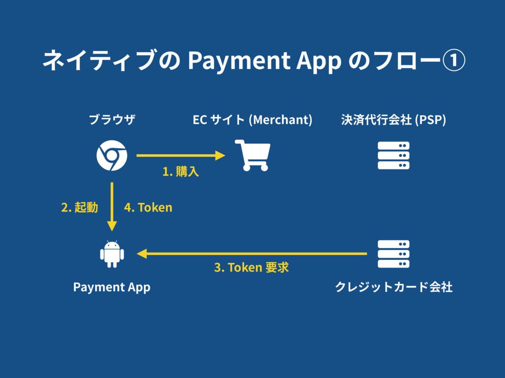 ネイティブの Payment App のフロー① EC サイト (Merchant) 決済代⾏...