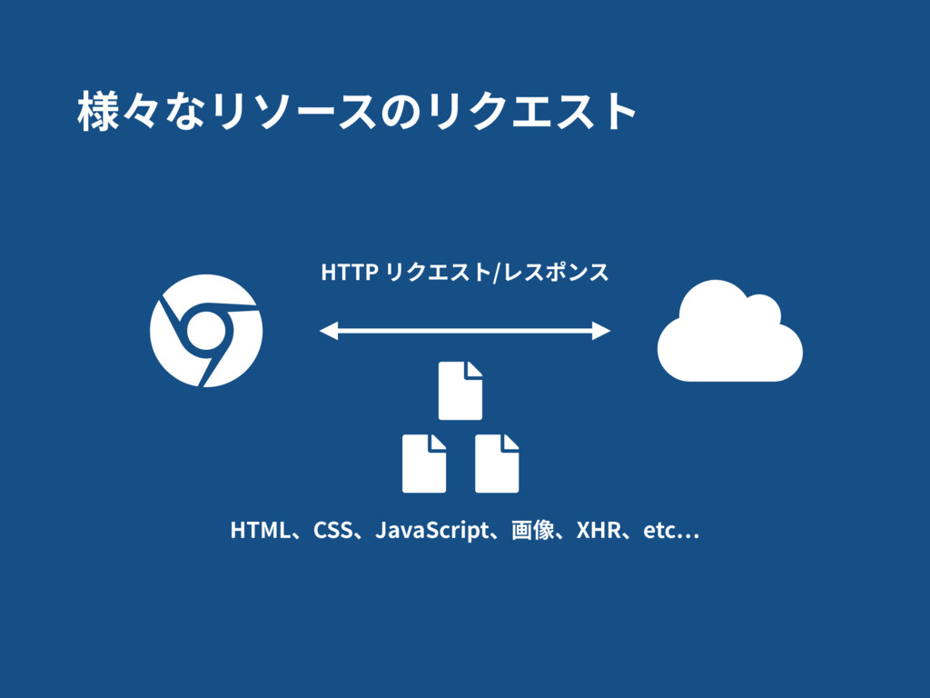 HTTP リクエスト/レスポンス HTML、CSS、JavaScript、画像、XHR、etc...