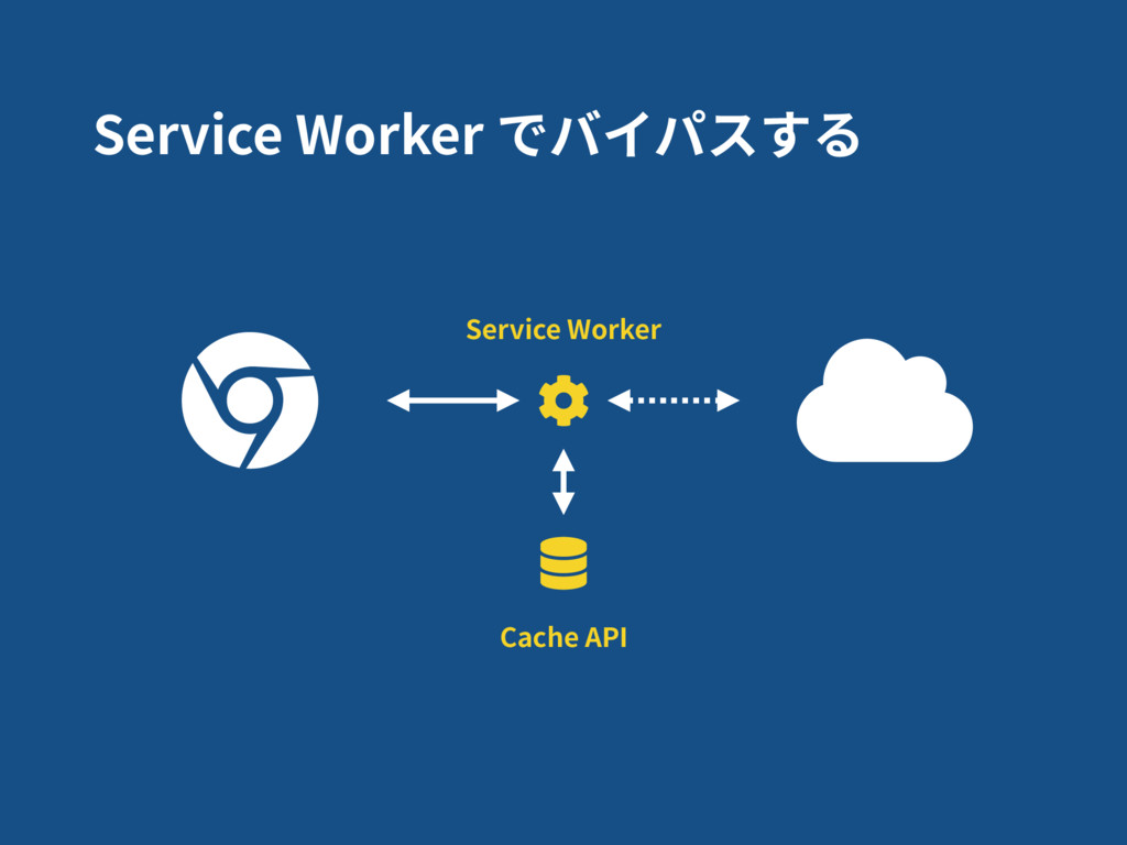 Service Worker でバイパスする Cache API Service Worker