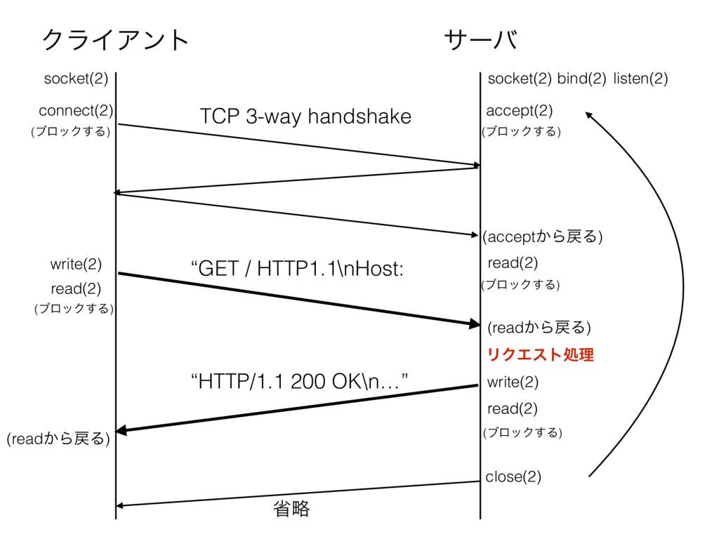 ΫϥΠΞϯτ αʔό socket(2) bind(2) listen(2) accept(2...