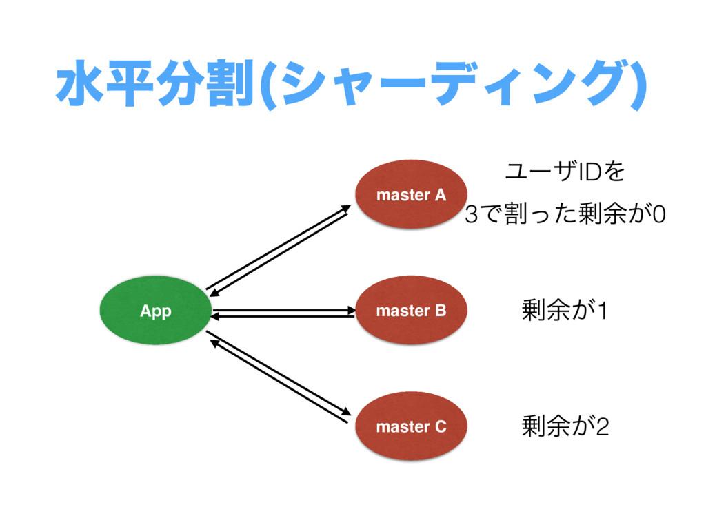 master A App ਫฏׂ γϟʔσΟϯά  master B master C Ϣʔ...