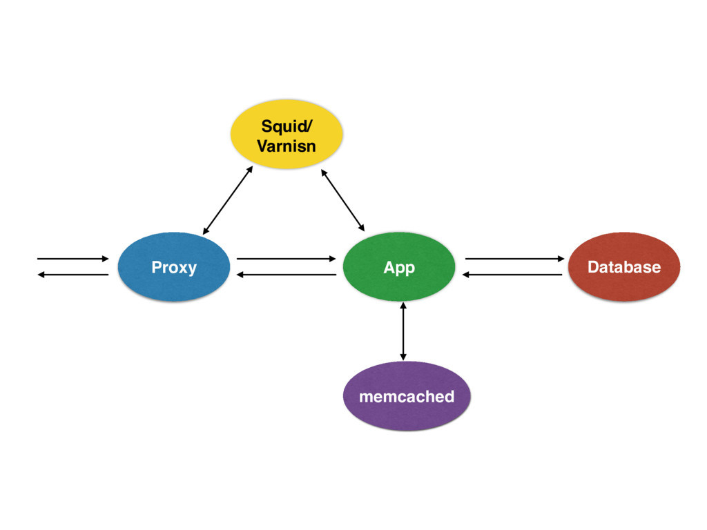 Proxy App Database Squid/ Varnisn memcached