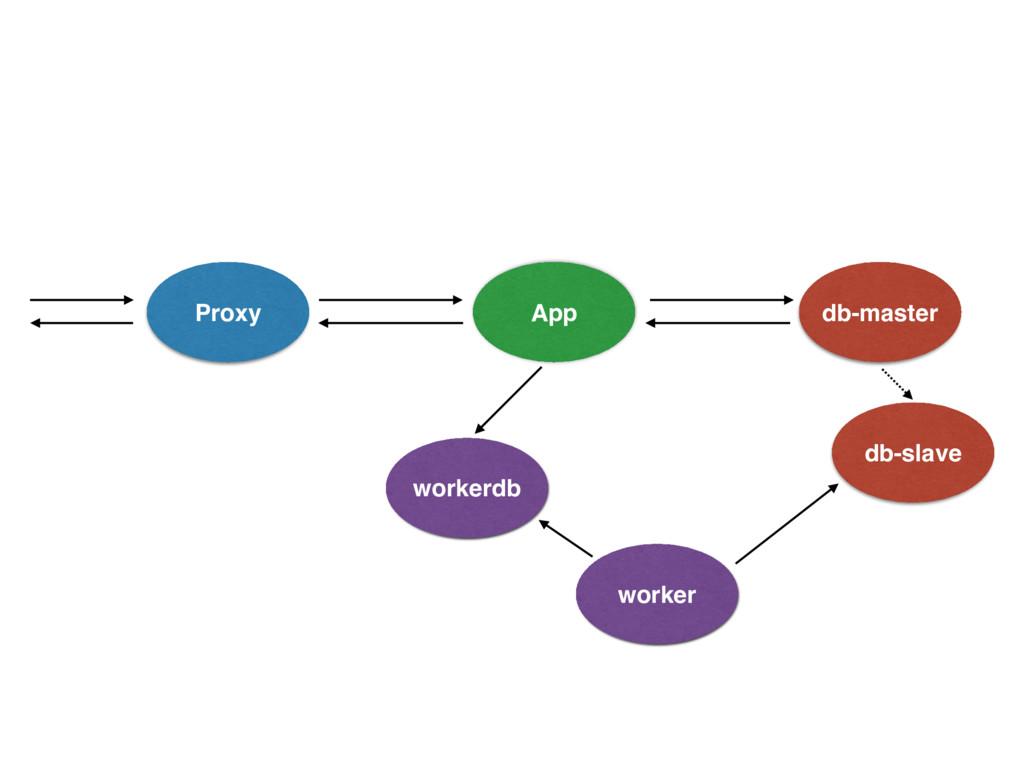 Proxy App db-master workerdb worker db-slave
