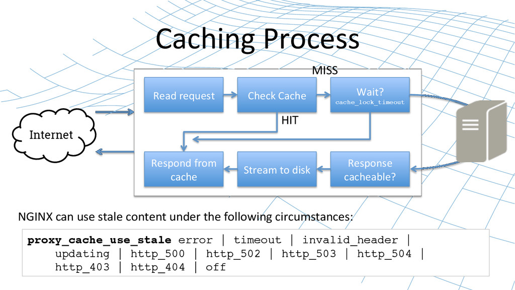 Caching Process  Internet Check Cache...