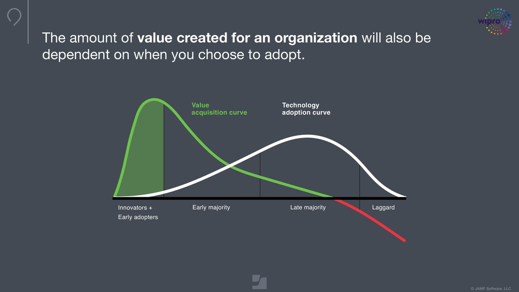 © JAMF Software, LLC The amount of value create...