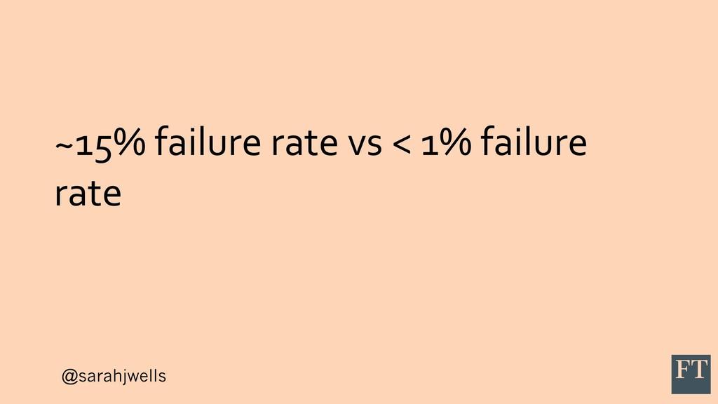 @sarahjwells ~15% failure rate vs < 1% failure ...