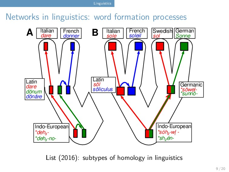 Linguistics Networks in linguistics: word forma...