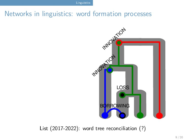 Linguistics Networks in linguistics: word forma...