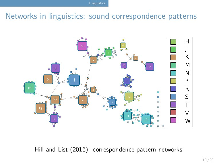Linguistics Networks in linguistics: sound corr...