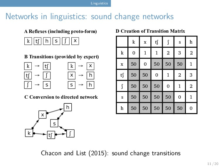 Linguistics Networks in linguistics: sound chan...