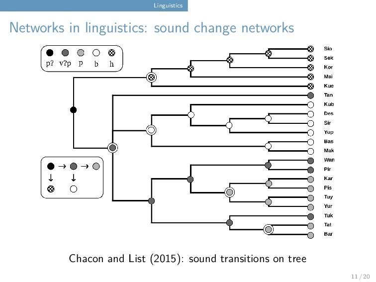 Linguistics Networks in linguistics: sound chan...