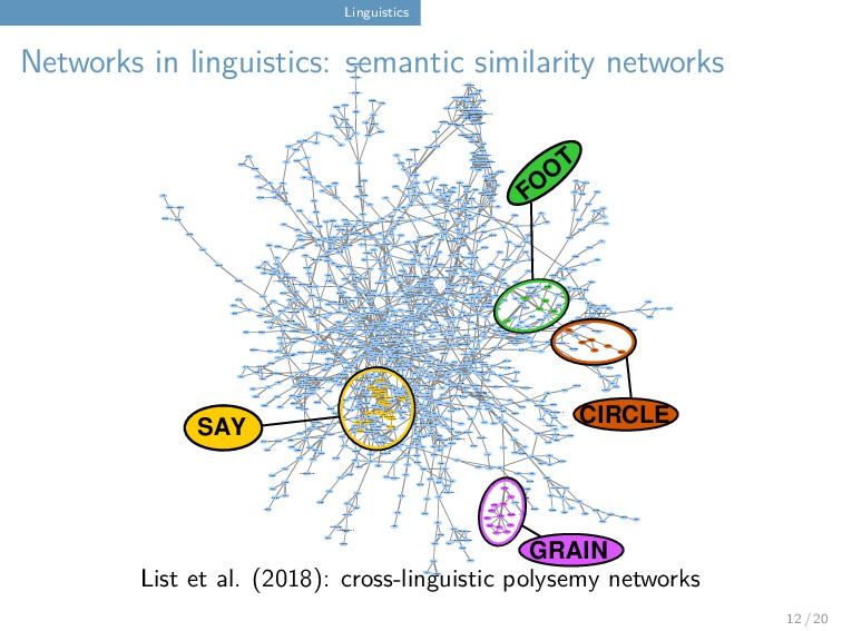 Linguistics Networks in linguistics: semantic s...