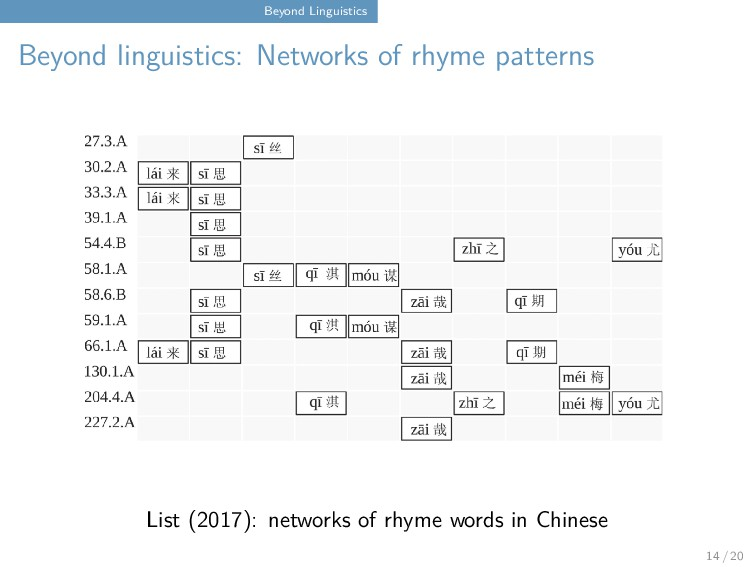 Beyond Linguistics Beyond linguistics: Networks...