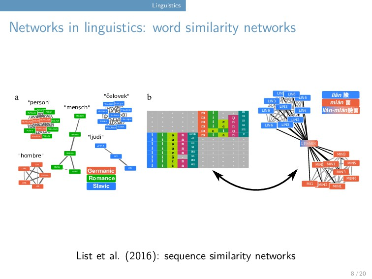 Linguistics Networks in linguistics: word simil...