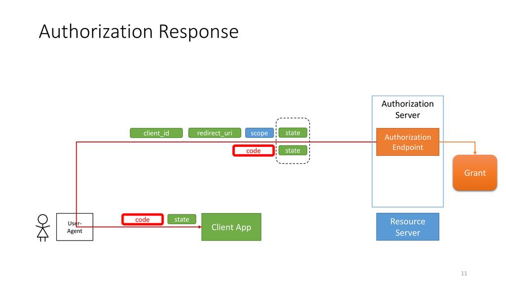 Authorization Response 11 Client App Resource S...