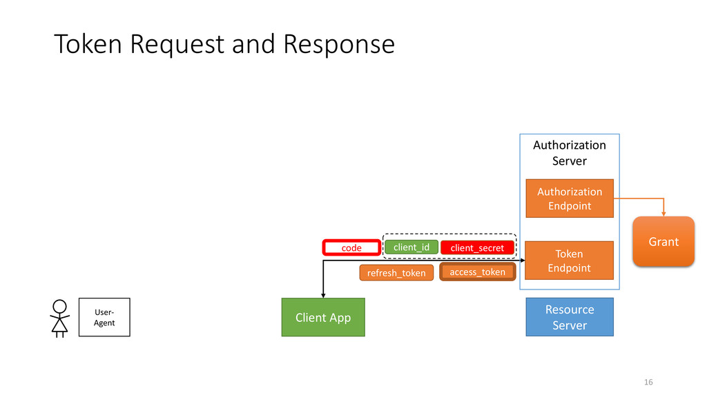 Token Request and Response 16 Client App Resour...