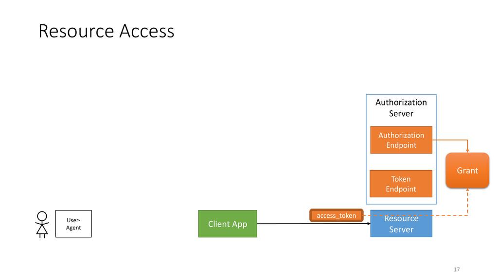 Resource Access 17 Client App Resource Server U...