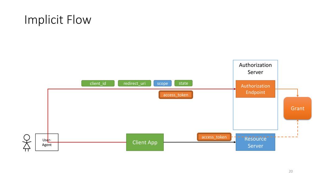 Implicit Flow 20 Client App Resource Server Use...